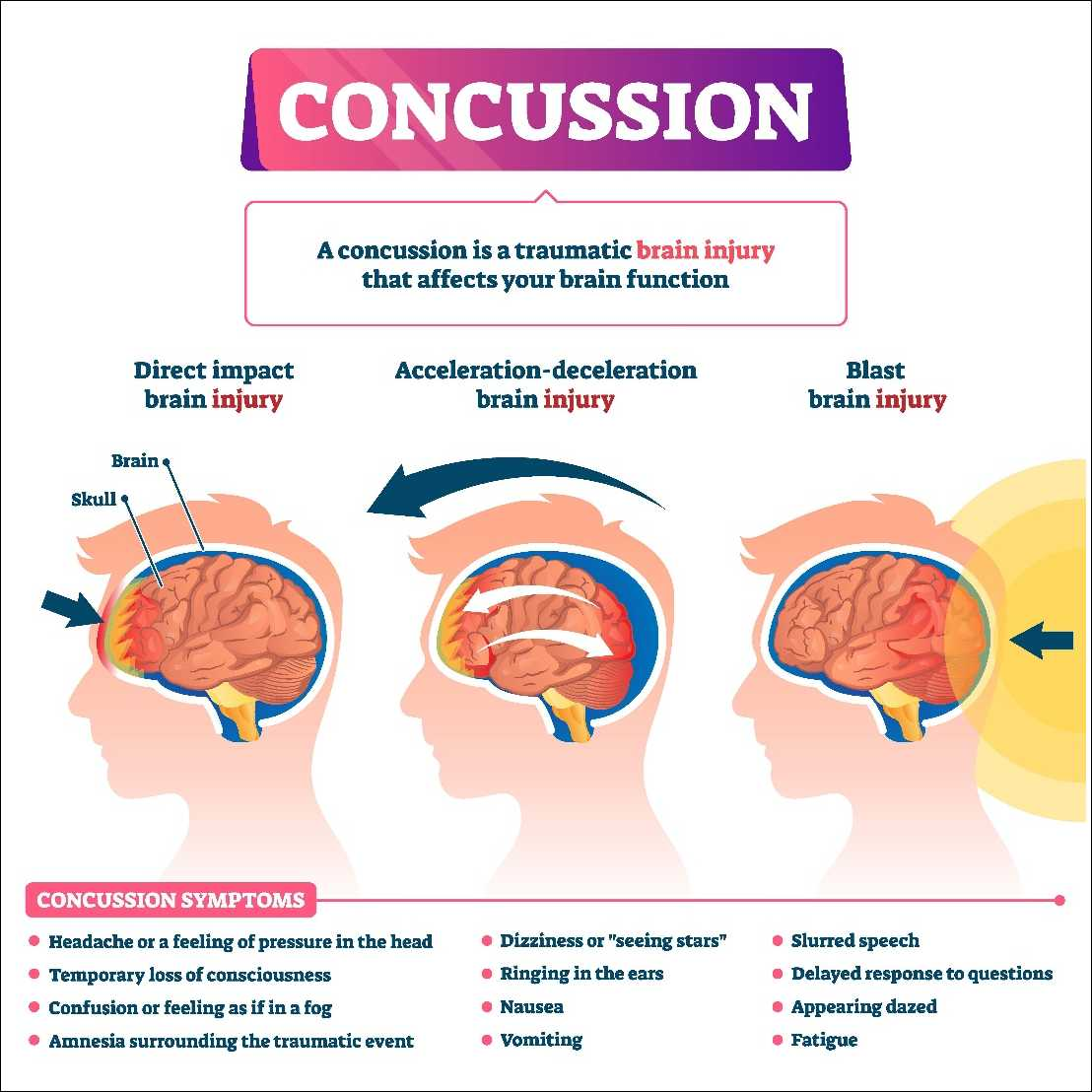 a concussion is traumatic brain injury