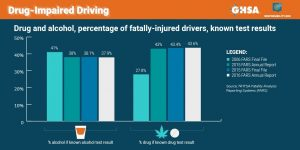 Drug Impaired Driving Fatalities