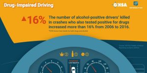 Drug Impaired Driving Statistics